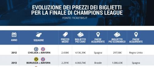 Finale di Champions, i prezzi dei biglietti negli ultimi 5 anni