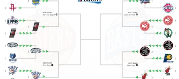 Bracket de los playoffs de la NBA hasta el momento