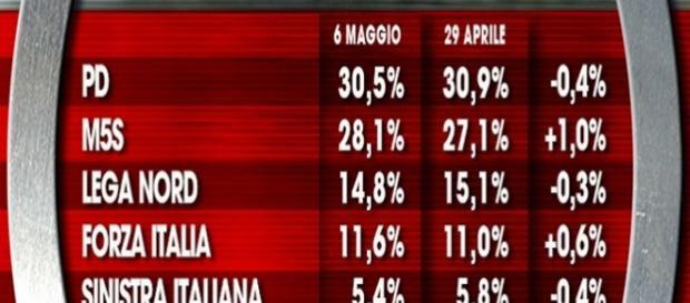 I risultati del sondaggio di Ixè a domenica 8 maggio.