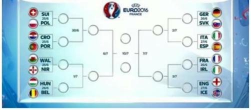 Euro 2016: tabellone completo ottavi di finale