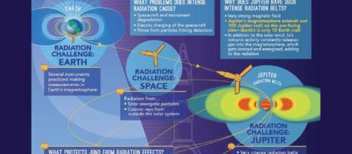 Infographic: Juno, Built to Withstand Intense Radiation ... - spaceref.com