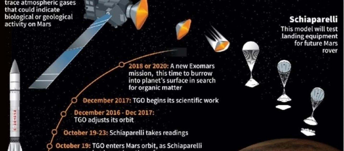 First European-Russian mission to Mars