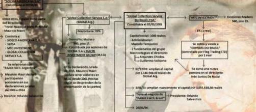 Mapa de empresas de Macri investigadas