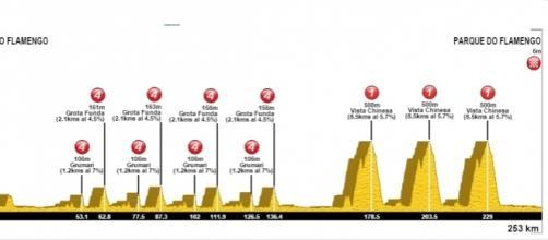 Ciclismo, Rio 2016: altimetria, percorso e data gara in linea