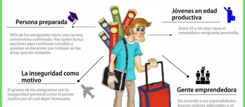 Situación de los venezolanos emigrantes