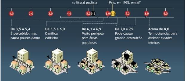 Entenda a Escala Richter. Reprodução: Rafa Oliveira Blog