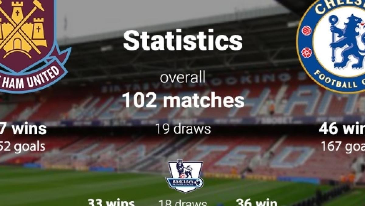 English Premier League Teams Statistics And Match Fixtures