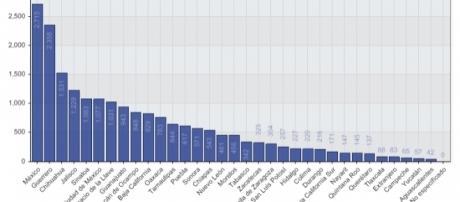 El estado de México encabeza la lista de entidades con mayor índice de muertes violentas a nivel nacional.