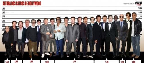 O homem brasileiro ocupa 68º em altura e a mulher o 71º