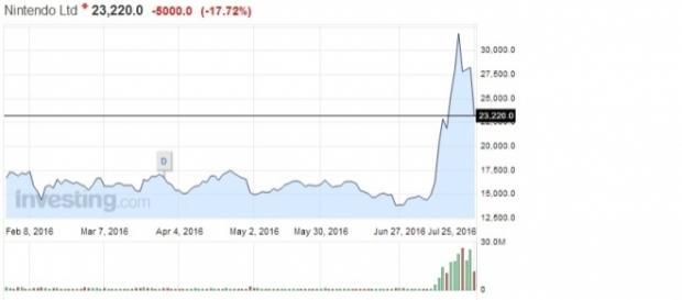 Caída de Nintendo en la bolsa de Japón -- investing.com