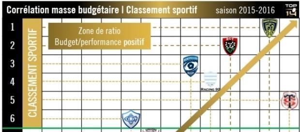 Classement sportif à l'issue la phase régulière du championnat de Top 14 - 2015-2016