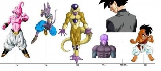 Picture of the possible timeline of Dragon Ball Super / image screencap via Youtube.