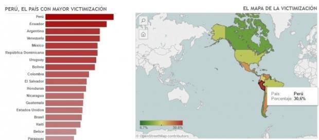Perú es el mayor país con delincuencia. ¡eso es el colmo!