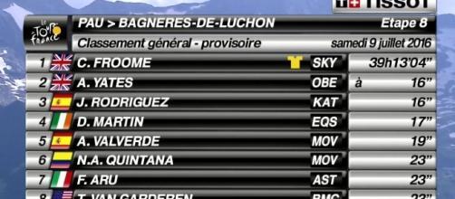 La nuova classifica del Tour de France
