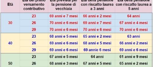Riscatto della laurea, i calcoli della Progetica su quanti anni si anticipa la pensione.