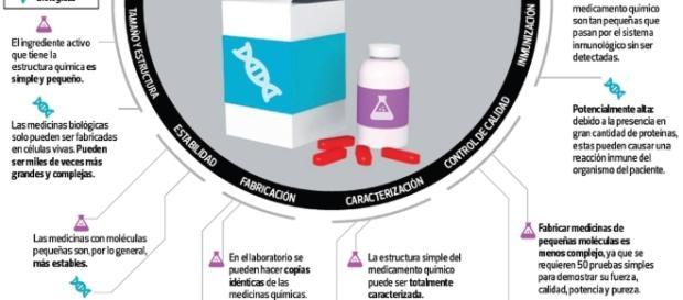 Medicamentos biológicos en el Perú y el acuerdo transpacífico   NO ... - nonegociable.pe