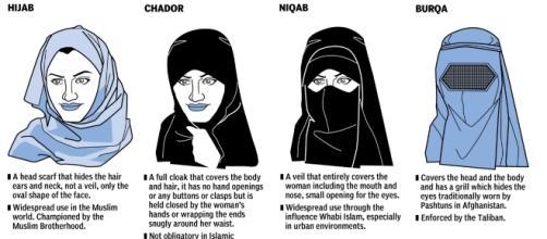 Diverse tipologie di copricapo della tradizione islamica
