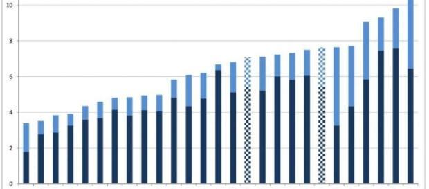 España, quinto país de la UE con la electricidad más cara... y el ... - 20minutos.es