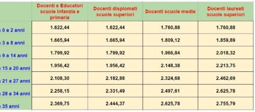 Ricostruzione di carriera dei docenti ed educatori scuola secondo i dati di scuolainforma.it.