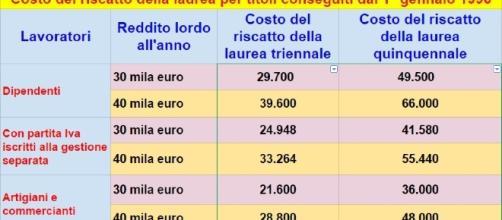Il costo del riscatto della laurea secondo i calcoli della Progetica.