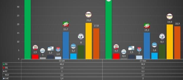Sondaggi e intenzioni di voto: sempre in testa il M5S e subito dietro il PD