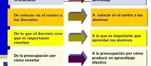 Modelo educativo donde los alumnos desarrollan al máximo sus habilidades