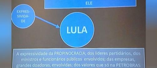 Apresentação para explicar denúncia contra Lula vira meme - Jornal ... - com.br