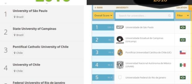 QS University y The Times Higher Education pilot Latin America University Rankings 2016