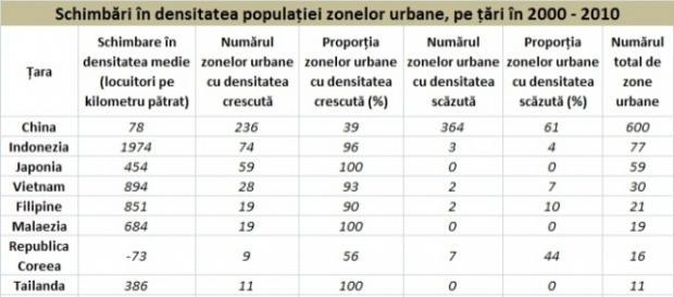 Schimbări în densitatea populației zonelor urbane. Sursa: worldpop.org.uk/data/