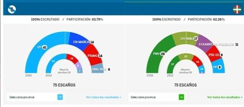 Escrtutinio Pais Vasco y Galicia, gráfico de el País