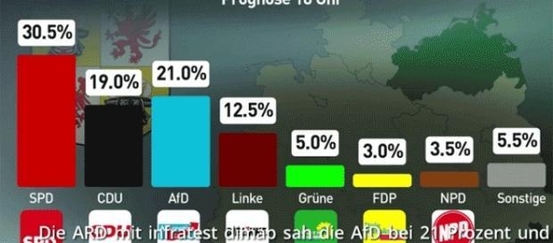 Avant le scrutin, les sondages antérieurs créditaient déjà l'AfD d'un peu plus d'un cinquième des voix