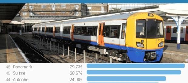 C'est au Danemark, en Suisse et Autriche que voyager en train (sans carte de réduction) est le plus cher