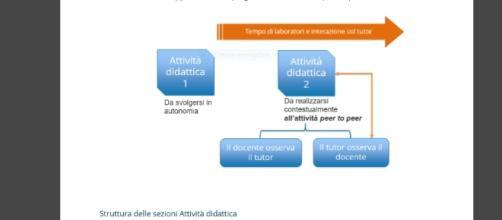 come progettare le attività didattiche