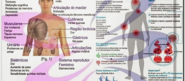 Fibromialgia: a dor invisível que tanto debilita