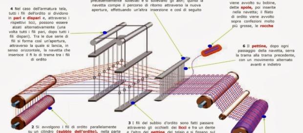 Struttura e funzionamento del telaio, foto dal web