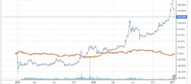 Gráfica de la evolución del precio del BTC/USD y del GOLD/USD