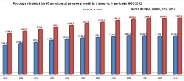 Analiza Imbatranirea Romaniei. Cateva date, grafice si cifre