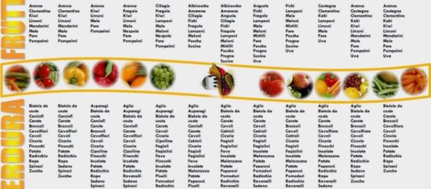 Frutta e verdura di stagione, eccellenti contro l'influenza