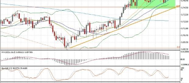 Markets Morning: Stocks stumble losing gains, while the US dollar ... - axitrader.com