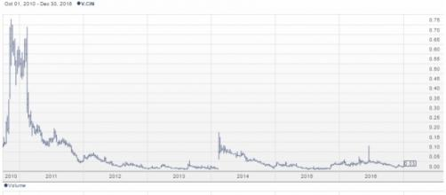 Chart for Canadian International Minerals Inc. (TSXV: CIN) from Stockhouse / Fair Use