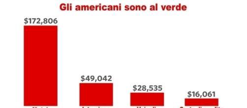 I debiti privati degli americani continuano a crescere