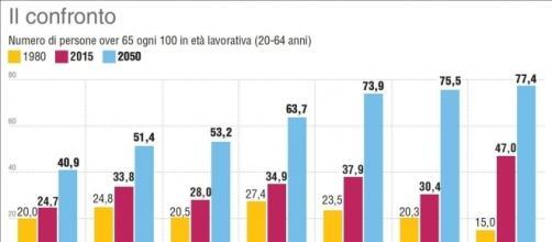 Il rapporto Ocse prevede che l'Italia avrà, nel 2050, 74 persone over 65 ogni 100 persone, dietro solo a Giappone e Spagna