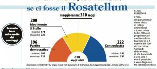 Una delle innumerevoli simulazioni sulla nuova legge elettorale che prevedono l'impossibilità di formare una maggioranza di governo