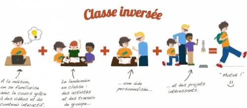 La classe inversée - libérons l'éducation. www.classeinversee.com