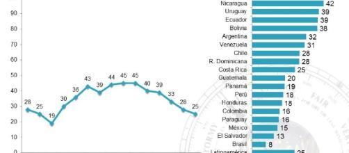 Encuesta de Latinobarómetro 2017 (Vía: Twitter)