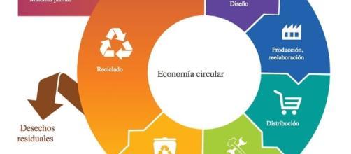 Innovación social - Diario Responsable - diarioresponsable.com