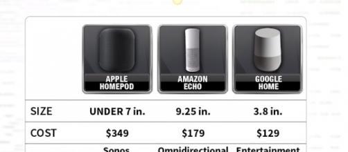 The smart speakers   credit, Fox Business, YouTube screenshot