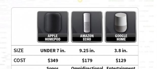The smart speakers | credit, Fox Business, YouTube screenshot