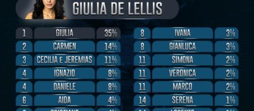 Giulia De Lellis, Bossari e Aida chi va in finale?