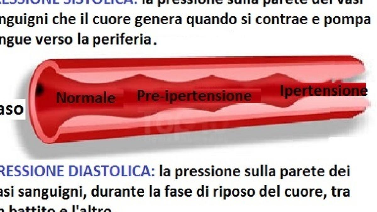 Tenzotran e fiziotenz - Diuretici per trattare lipertensione